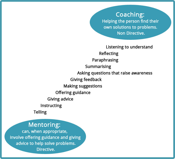 Coaching-Mentoring Graphic
