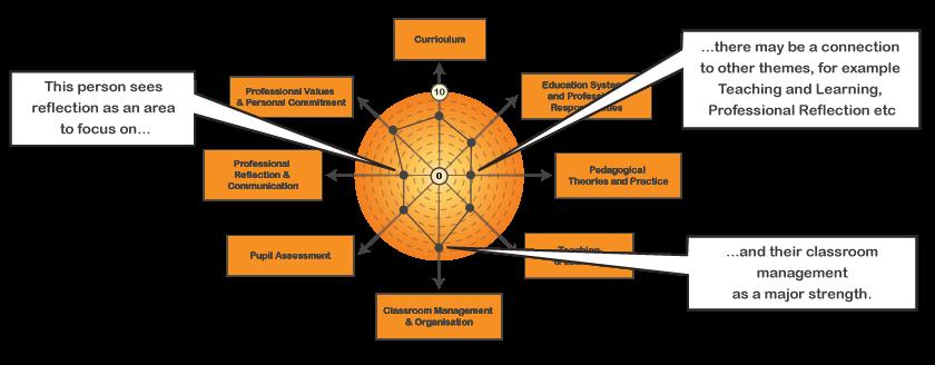 coaching-conversation-wheel