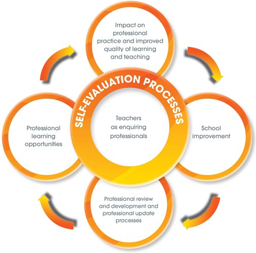 Model of professional learning