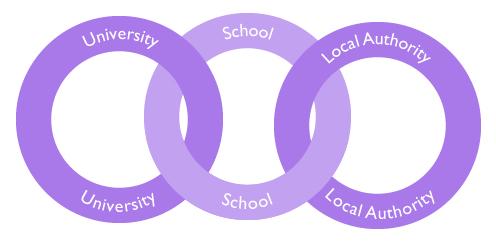 University, School and Local Authority links