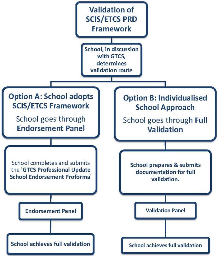 Validation flowchart for the SCIS PRD Framework